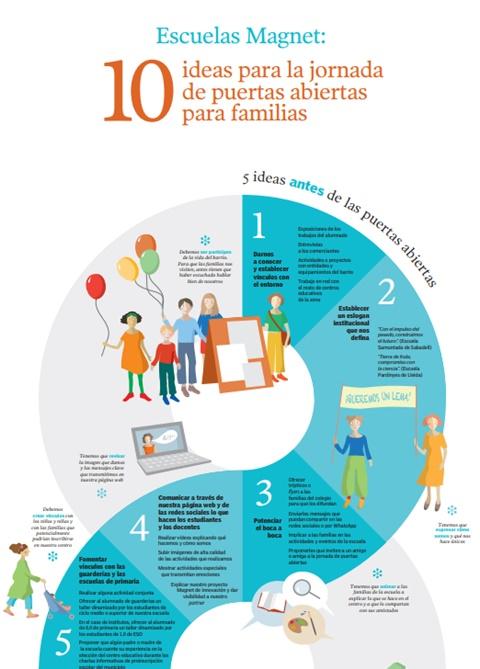 Escuelas Magnet: 10 ideas para la jornada de puertas abiertas 10 para familias