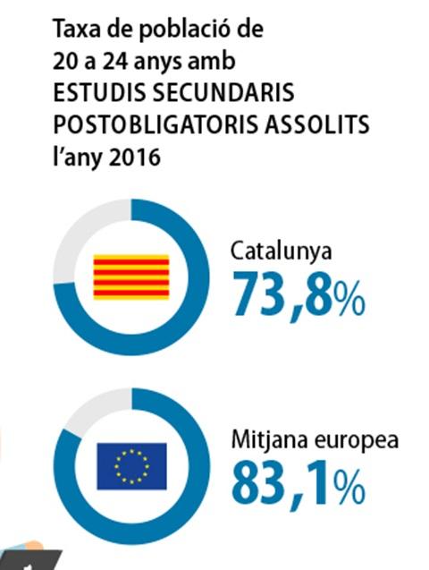 Les 5 prioritats per al sistema educatiu català. 5. Universalitzar l'accés i la compleció dels ensenyaments secundaris postobligatoris.