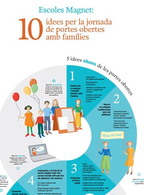10 idees per la jornada de portes obertes 10 amb famílies