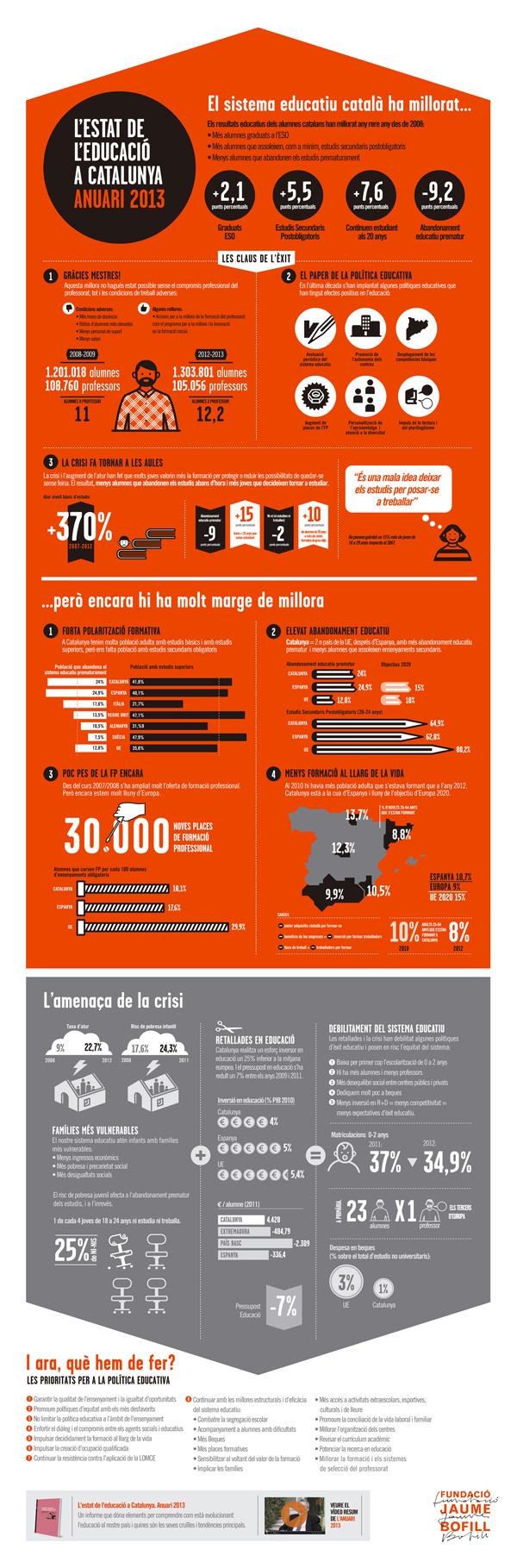 Infografia de l'Anuari