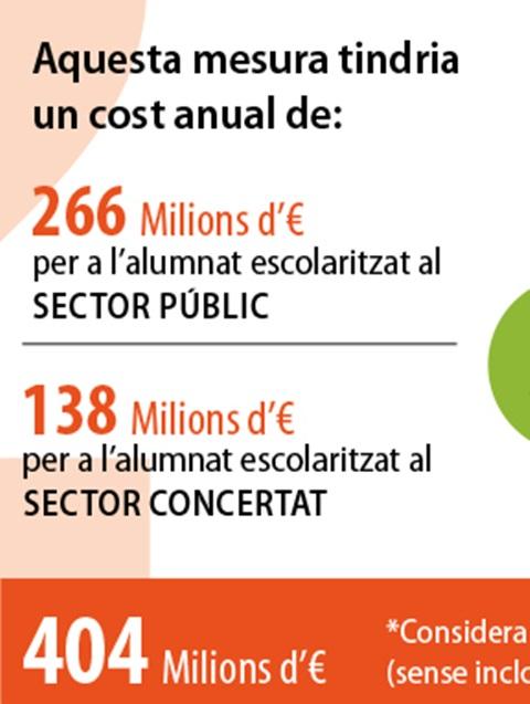 Les 5 prioritats per al sistema educatiu català. 2. Garantir la gratuïtat efectiva de l'ensenyament obligatori.