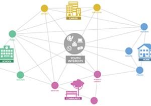 De l'escola als ecosistemes d'aprenentatge connectat